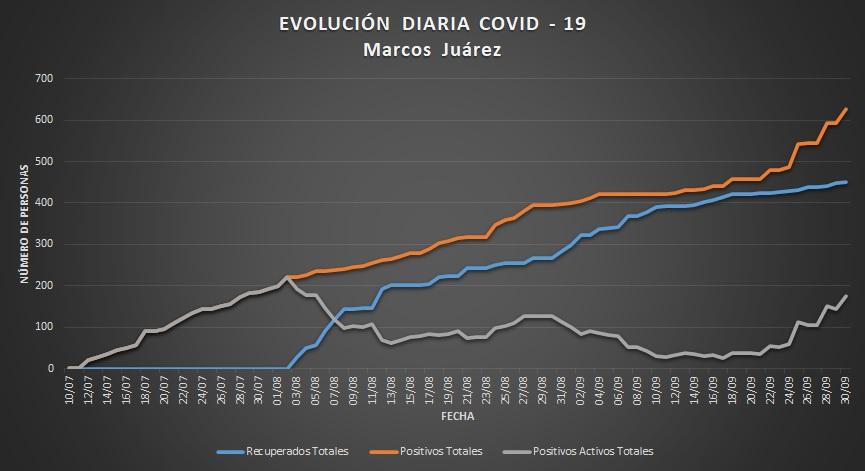 Covid-19. Marcos Juárez superó los 600 positivos en septiembre